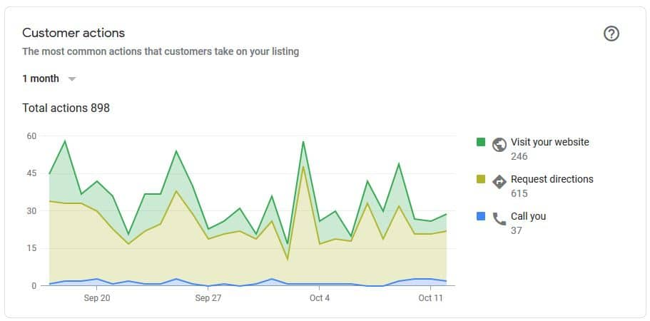 GMB Analytics - Optimize Your Google My Business