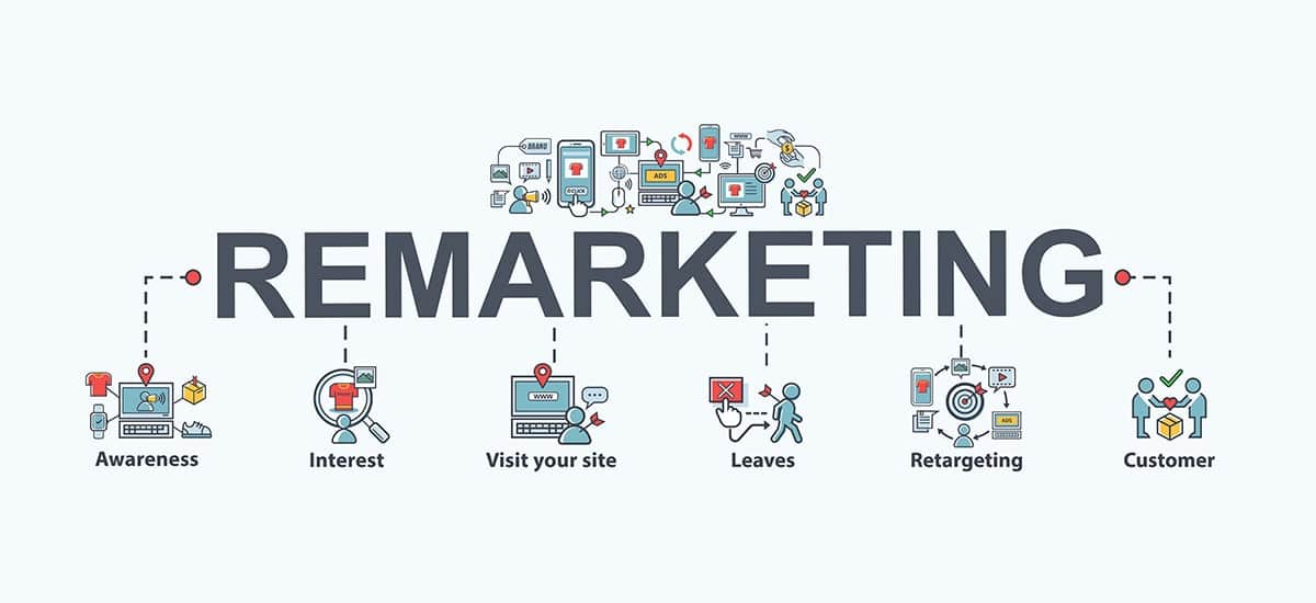 Retargeting should also be considered - Tips to Increase Website Traffic